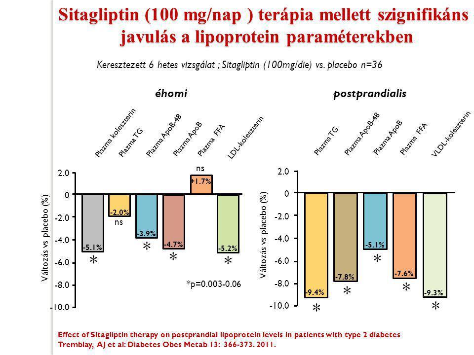 Sitagliptin (100 mg/nap ) terápia mellett szignifikáns