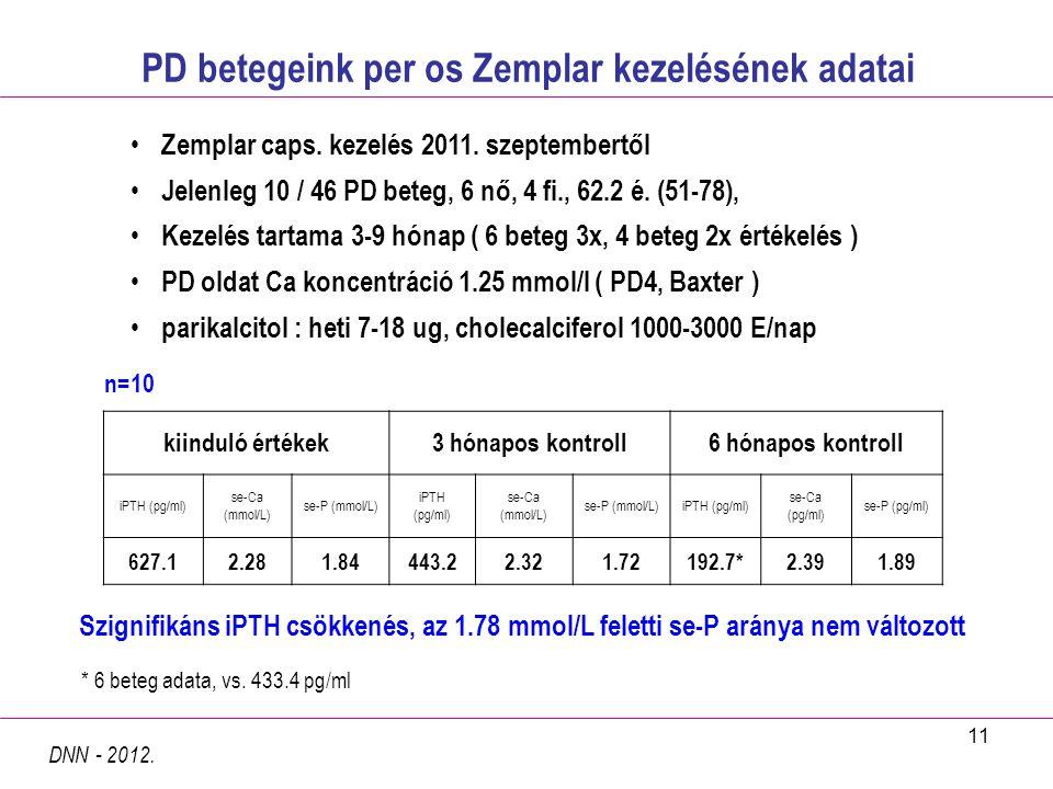 PD betegeink per os Zemplar kezelésének adatai