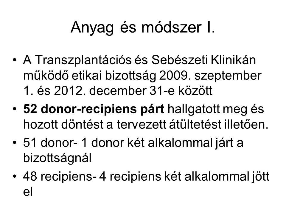 Anyag és módszer I. A Transzplantációs és Sebészeti Klinikán működő etikai bizottság 2009. szeptember 1. és 2012. december 31-e között.