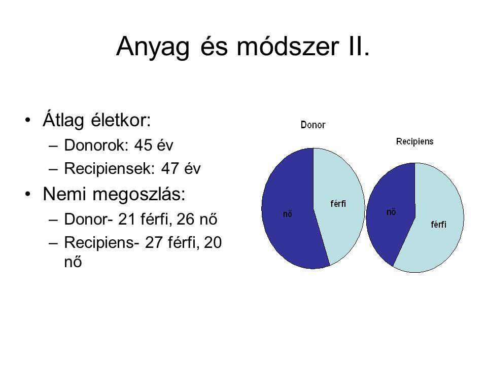 Anyag és módszer II. Átlag életkor: Nemi megoszlás: Donorok: 45 év