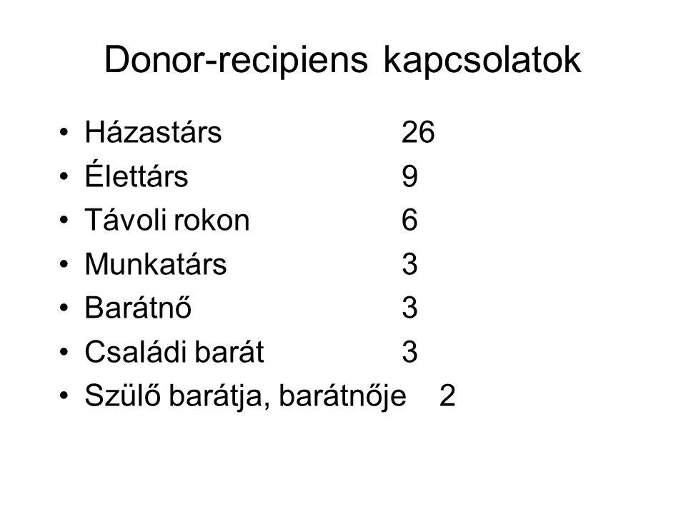 Donor-recipiens kapcsolatok