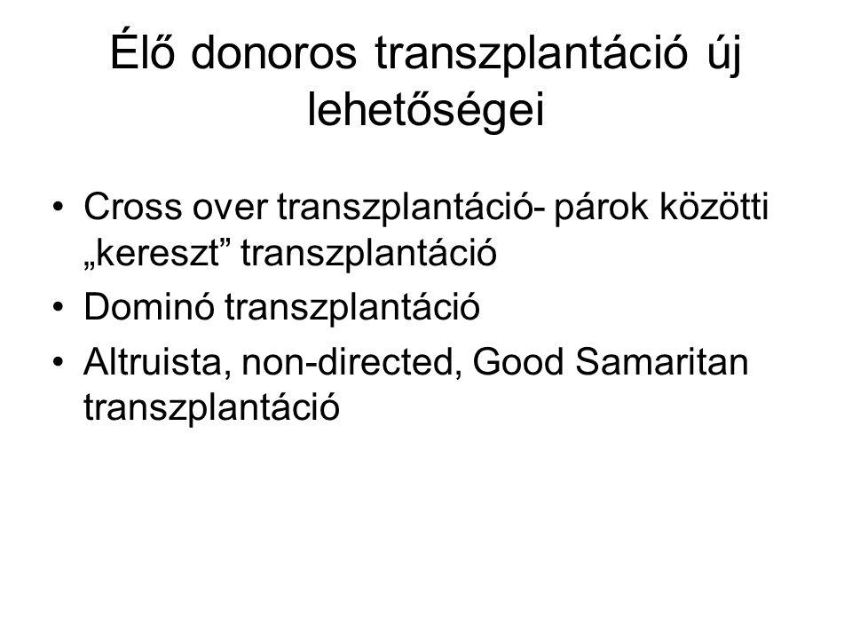 Élő donoros transzplantáció új lehetőségei