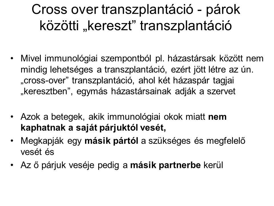 """Cross over transzplantáció - párok közötti """"kereszt transzplantáció"""