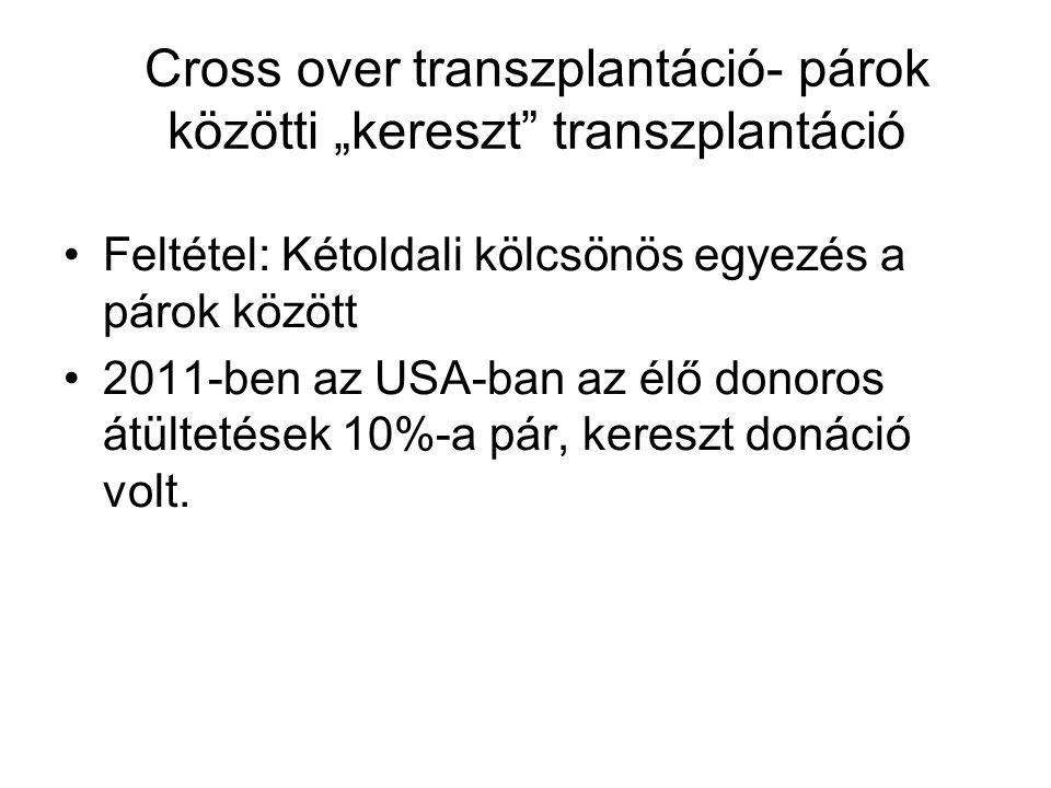 """Cross over transzplantáció- párok közötti """"kereszt transzplantáció"""