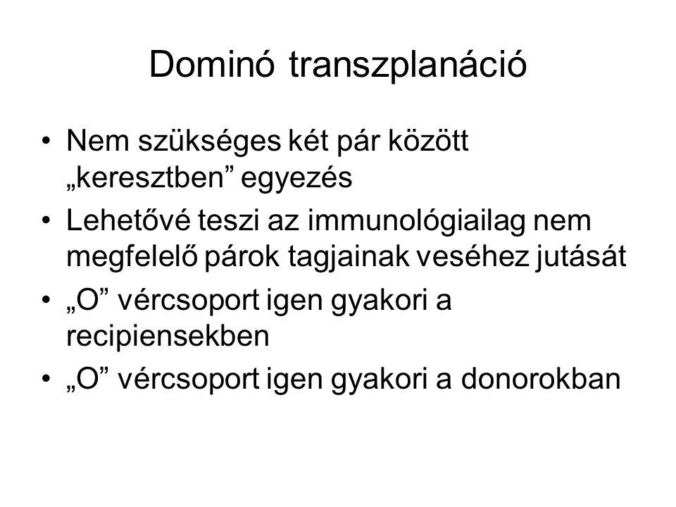 Dominó transzplanáció
