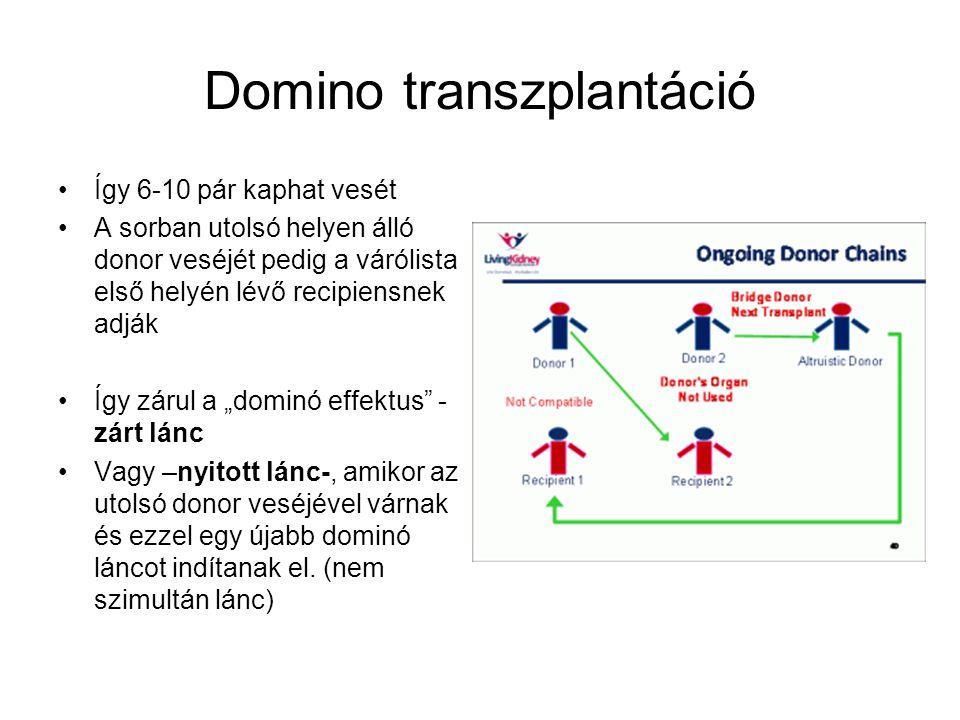 Domino transzplantáció