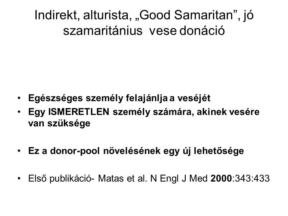 """Indirekt, alturista, """"Good Samaritan , jó szamaritánius vese donáció"""