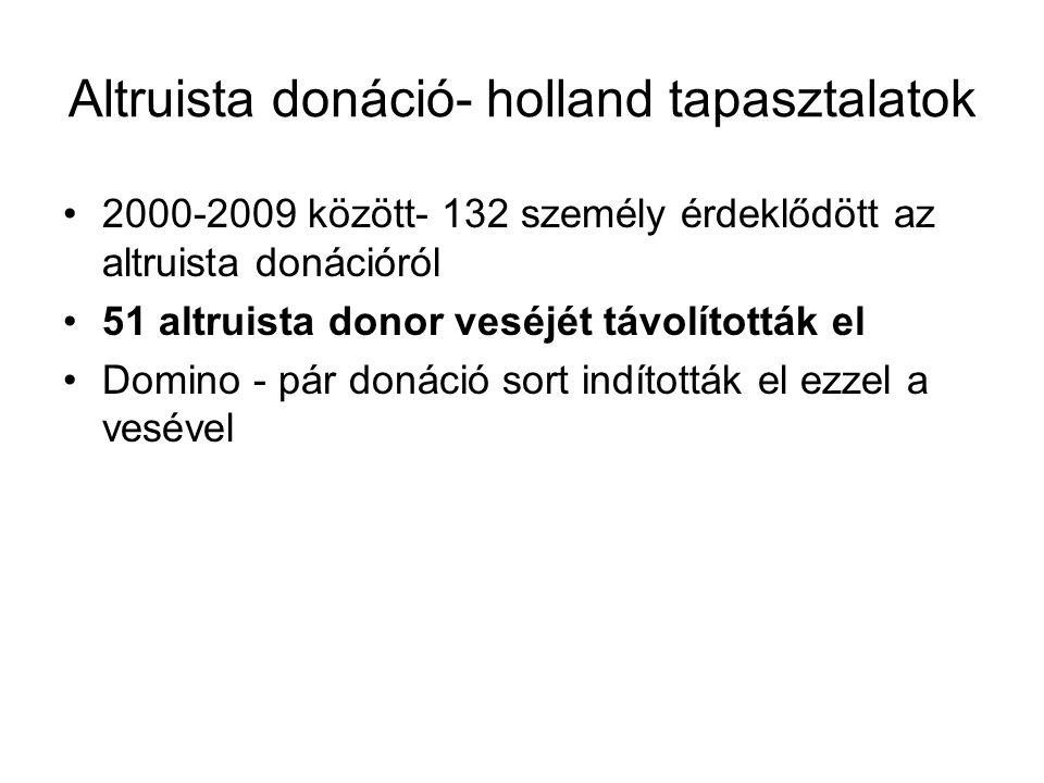 Altruista donáció- holland tapasztalatok