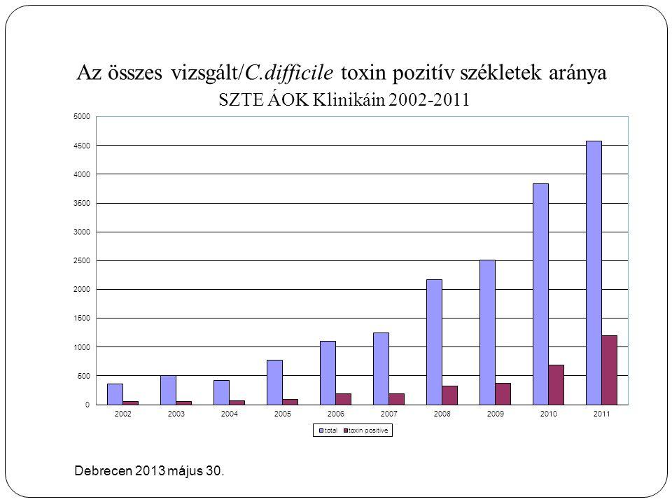 Az összes vizsgált/C.difficile toxin pozitív székletek aránya SZTE ÁOK Klinikáin 2002-2011