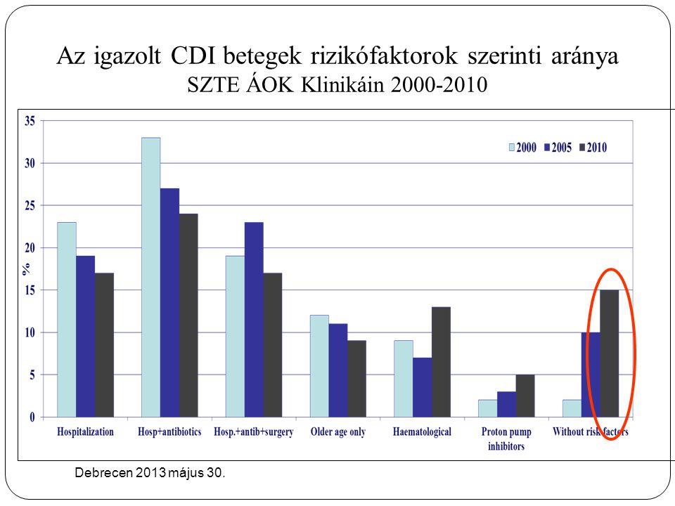 Az igazolt CDI betegek rizikófaktorok szerinti aránya SZTE ÁOK Klinikáin 2000-2010