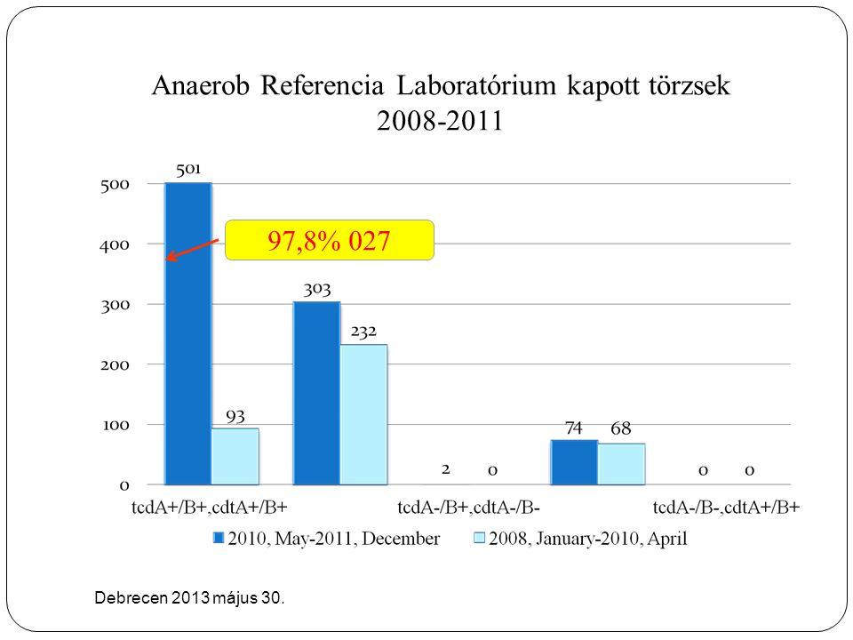 Anaerob Referencia Laboratórium kapott törzsek 2008-2011