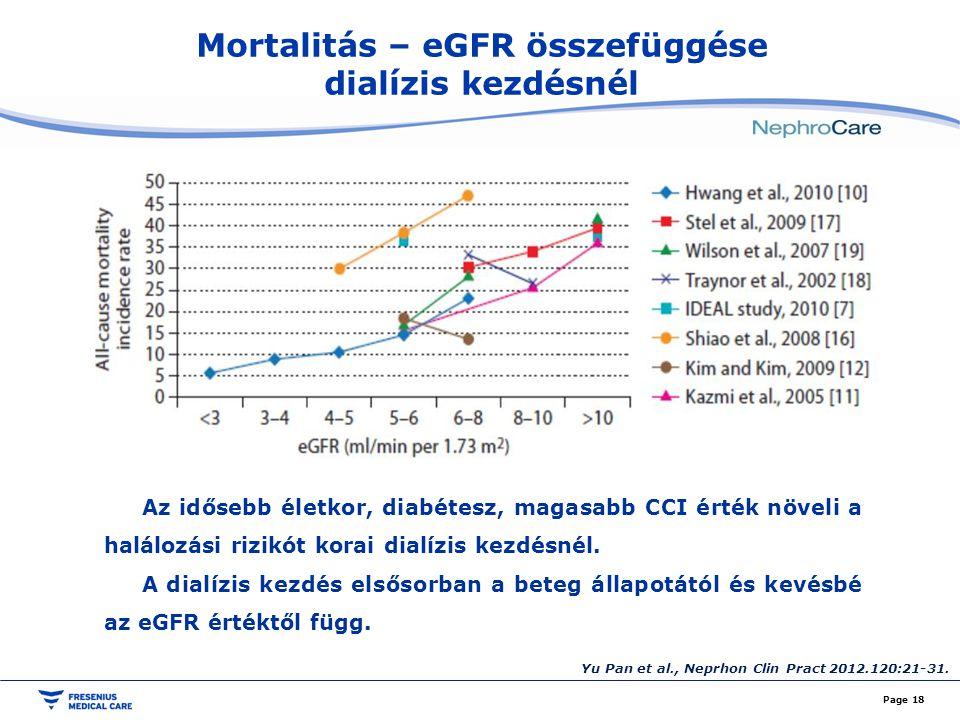 Mortalitás – eGFR összefüggése dialízis kezdésnél