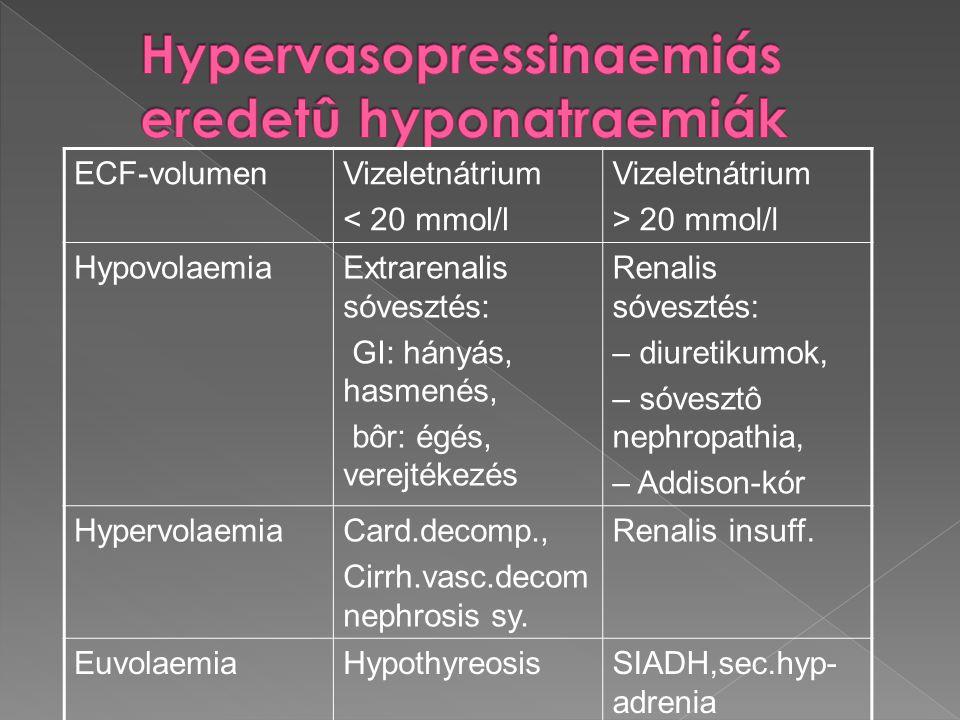 Hypervasopressinaemiás eredetû hyponatraemiák