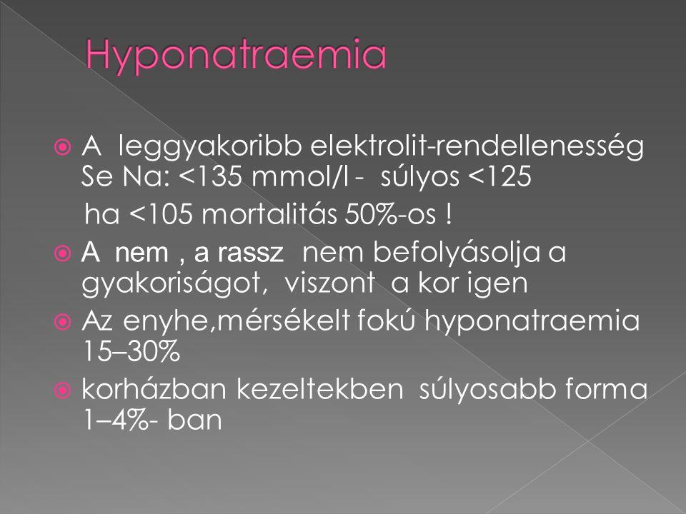Hyponatraemia A leggyakoribb elektrolit-rendellenesség Se Na: <135 mmol/l - súlyos <125. ha <105 mortalitás 50%-os !