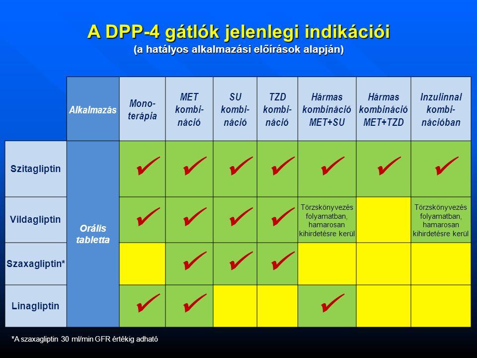  A DPP-4 gátlók jelenlegi indikációi √ *