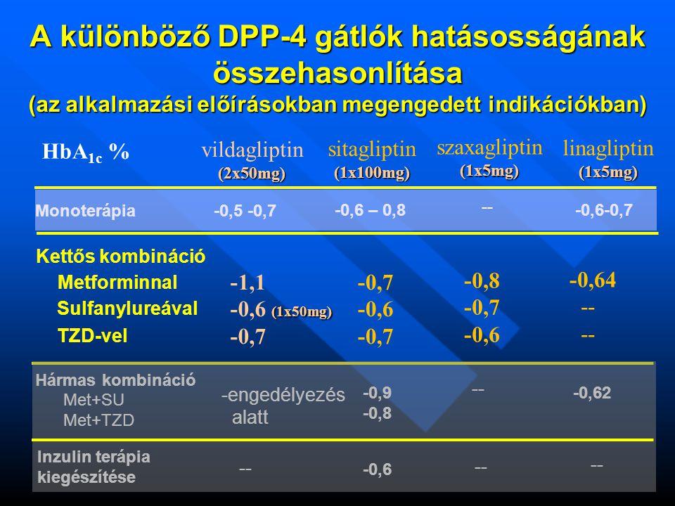 A különböző DPP-4 gátlók hatásosságának összehasonlítása (az alkalmazási előírásokban megengedett indikációkban)