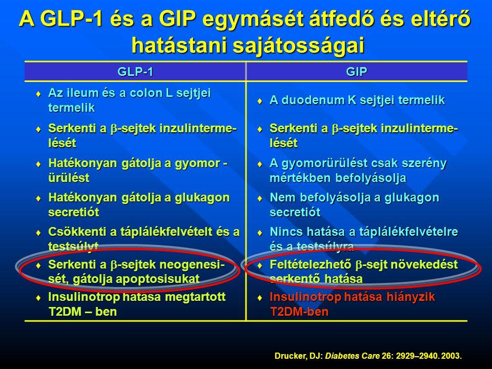 A GLP-1 és a GIP egymásét átfedő és eltérő hatástani sajátosságai