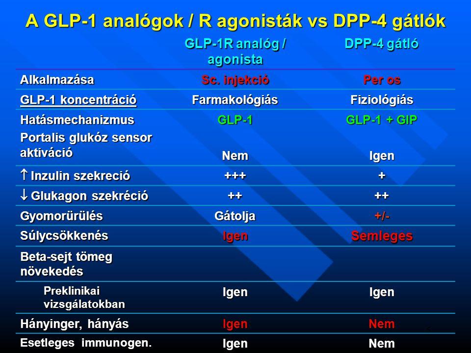 A GLP-1 analógok / R agonisták vs DPP-4 gátlók