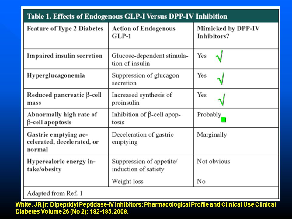 √ √ √ ■ White, JR jr: Dipeptidyl Peptidase-IV Inhibitors: Pharmacological Profile and Clinical Use Clinical.