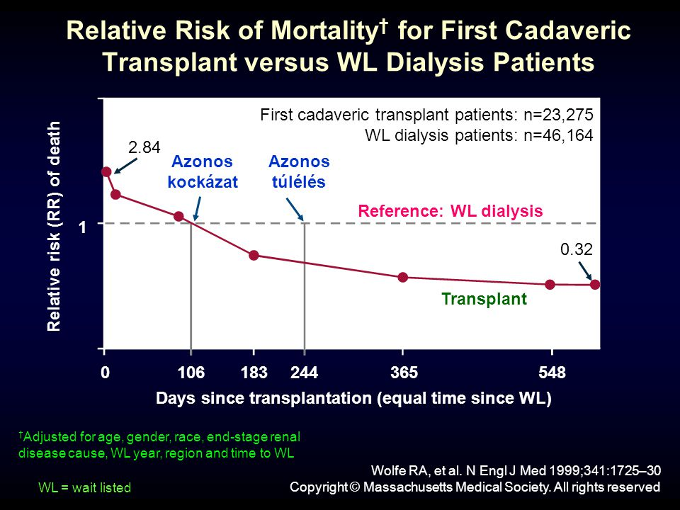 Relative Risk of Mortality† for First Cadaveric Transplant versus WL Dialysis Patients