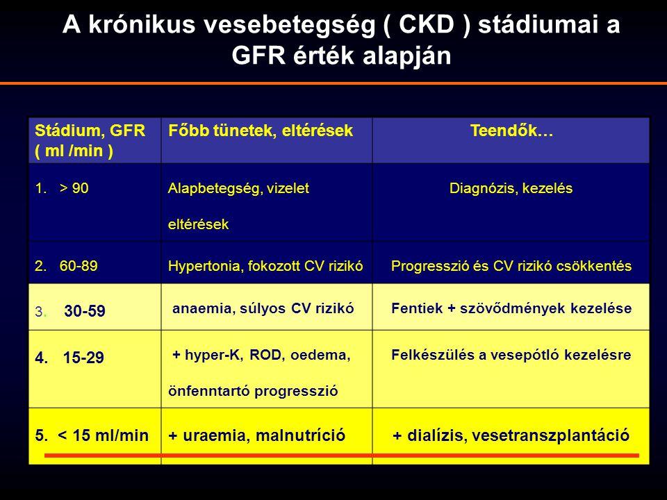 A krónikus vesebetegség ( CKD ) stádiumai a GFR érték alapján