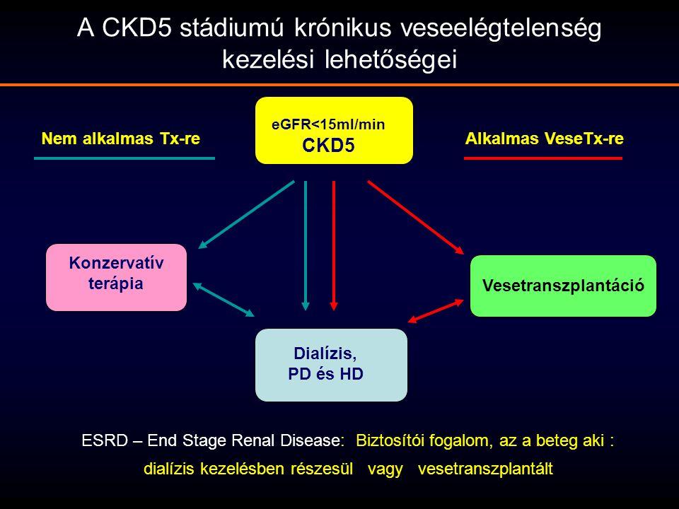 A CKD5 stádiumú krónikus veseelégtelenség kezelési lehetőségei