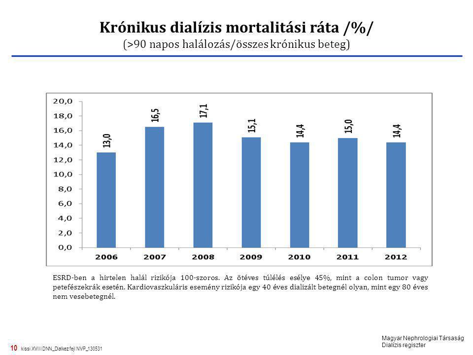 Krónikus dialízis mortalitási ráta /%/
