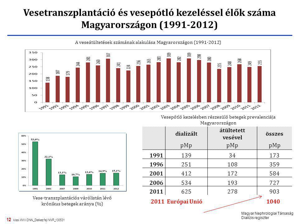 Vesetranszplantáció és vesepótló kezeléssel élők száma Magyarországon (1991-2012)