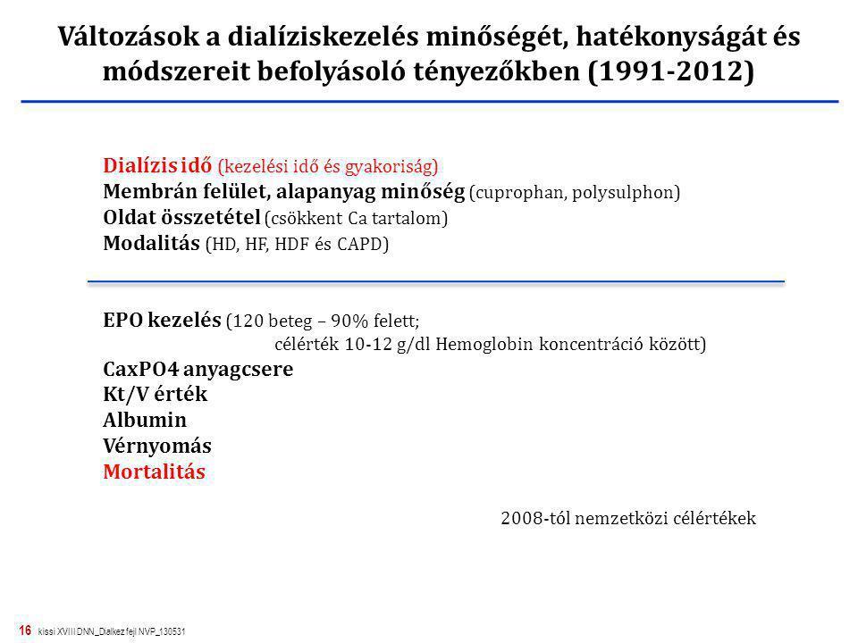 Változások a dialíziskezelés minőségét, hatékonyságát és módszereit befolyásoló tényezőkben (1991-2012)