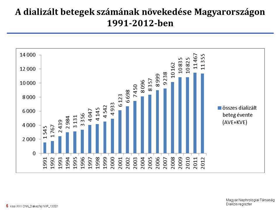 A dializált betegek számának növekedése Magyarországon 1991-2012-ben