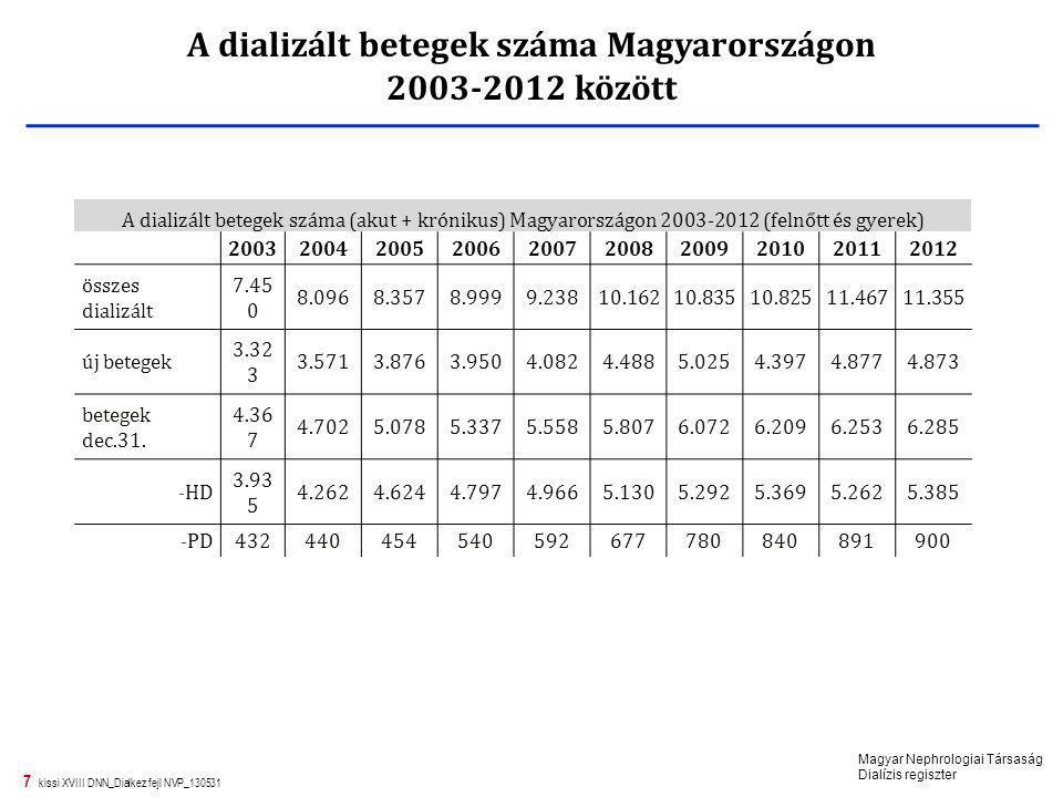 A dializált betegek száma Magyarországon