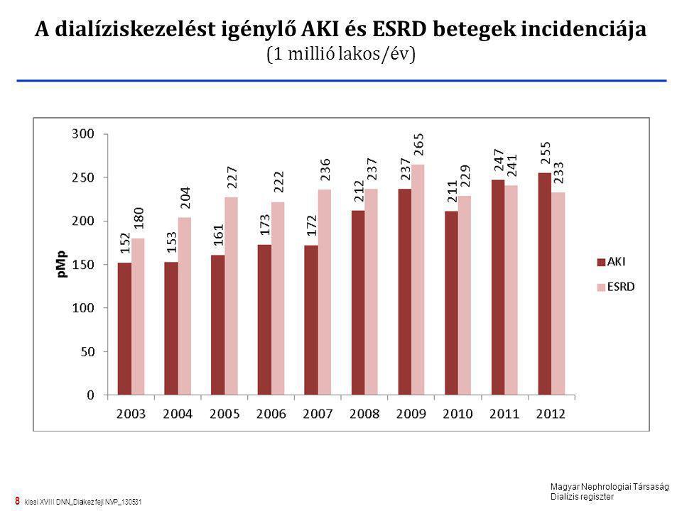 A dialíziskezelést igénylő AKI és ESRD betegek incidenciája