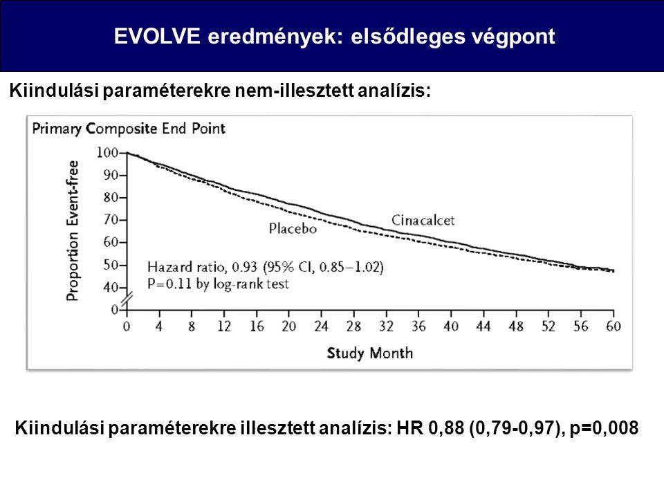 EVOLVE eredmények: elsődleges végpont