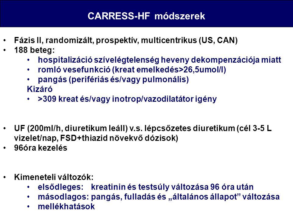 CARRESS-HF módszerek Fázis II, randomizált, prospektív, multicentrikus (US, CAN) 188 beteg: