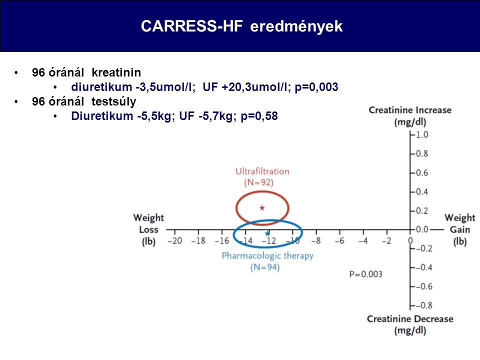 CARRESS-HF eredmények