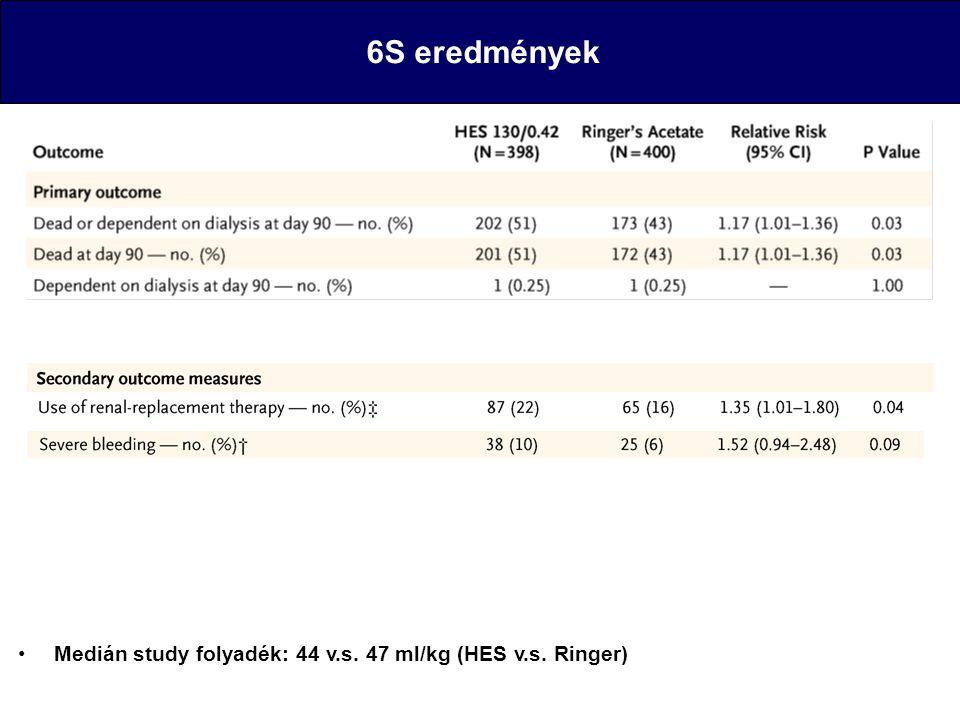 6S eredmények Medián study folyadék: 44 v.s. 47 ml/kg (HES v.s.