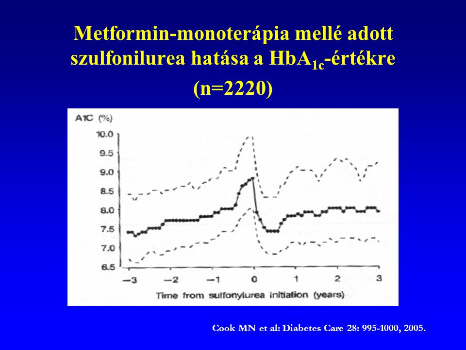 Cook MN et al: Diabetes Care 28: 995-1000, 2005.