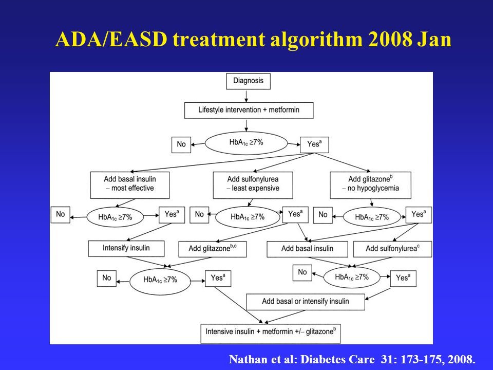 ADA/EASD treatment algorithm 2008 Jan