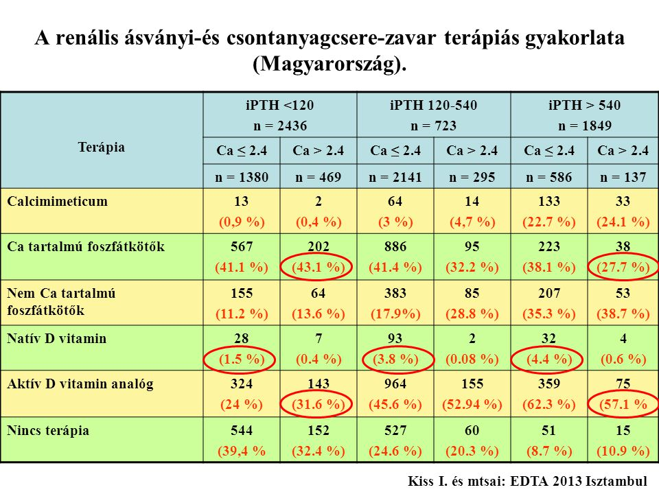 A renális ásványi-és csontanyagcsere-zavar terápiás gyakorlata (Magyarország).