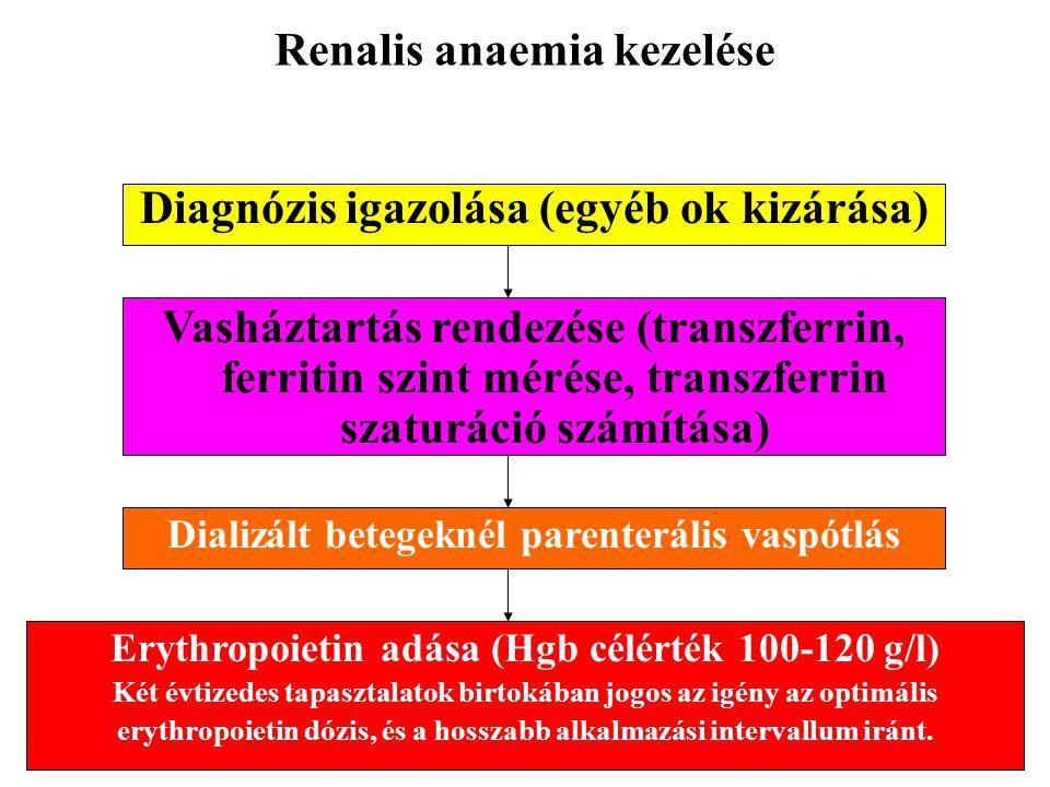 Renalis anaemia kezelése