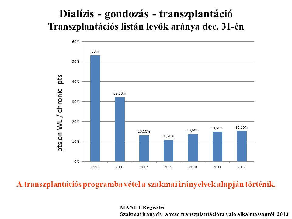 Dialízis - gondozás - transzplantáció