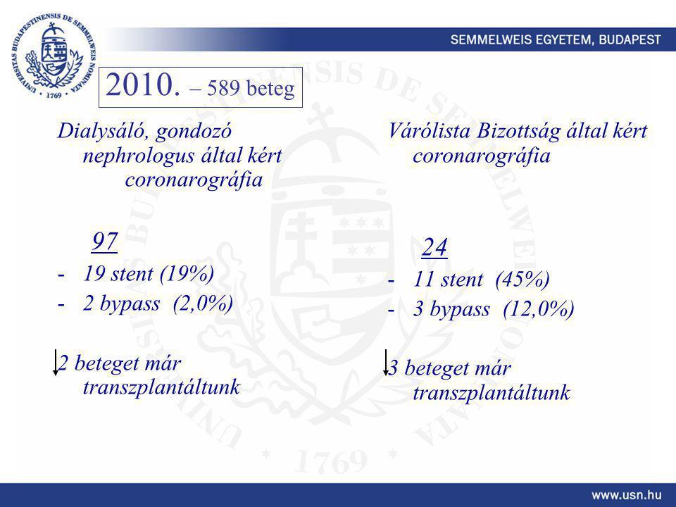 2010. – 589 beteg Dialysáló, gondozó nephrologus által kért coronarográfia. 97. 19 stent (19%) 2 bypass (2,0%)