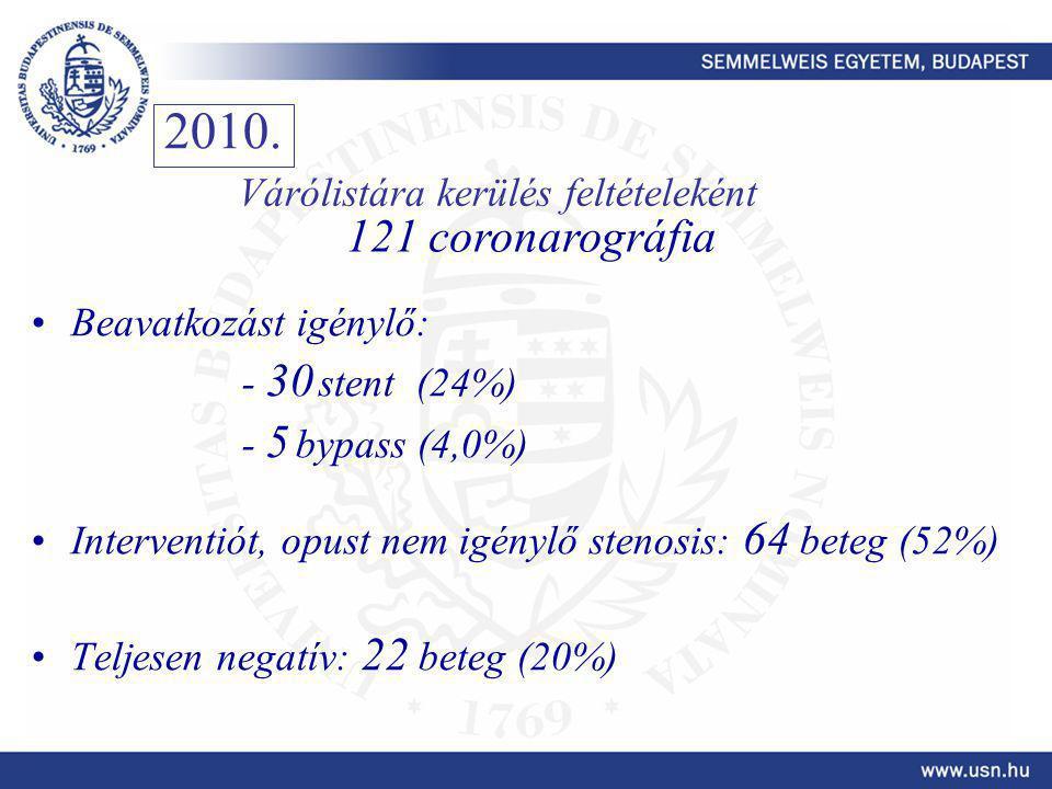 2010. 121 coronarográfia Várólistára kerülés feltételeként