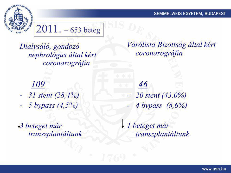 2011. – 653 beteg 46 109 Várólista Bizottság által kért coronarográfia