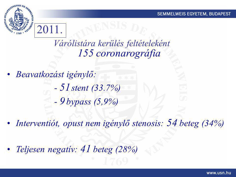 2011. 155 coronarográfia Várólistára kerülés feltételeként