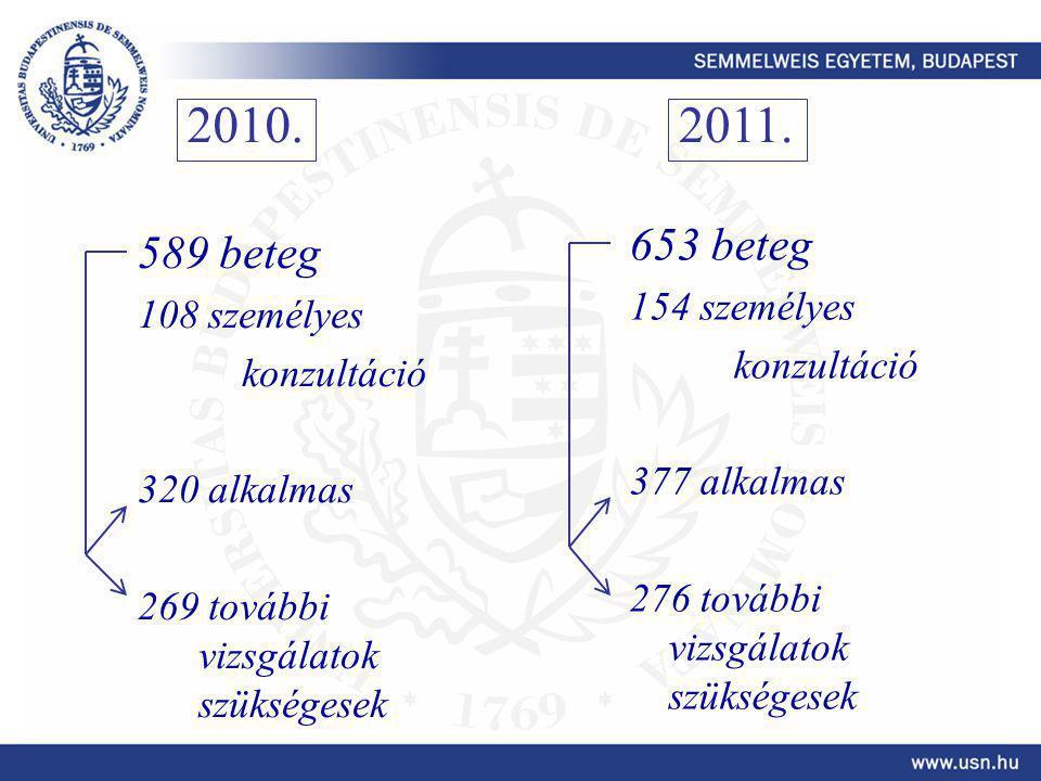 2010. 2011. 653 beteg 589 beteg 154 személyes 108 személyes