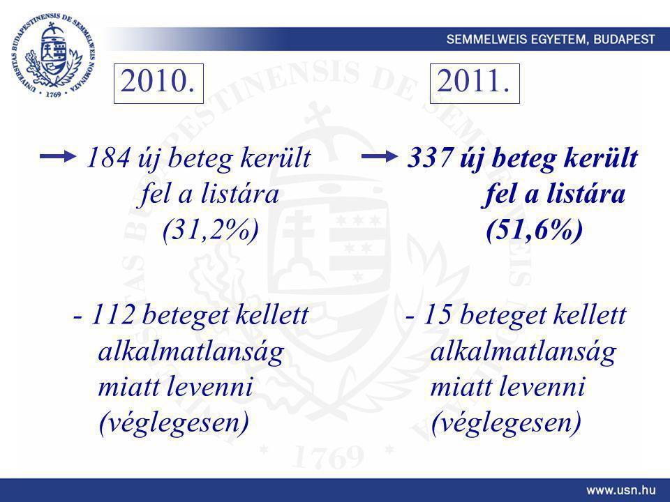 337 új beteg került fel a listára (51,6%)