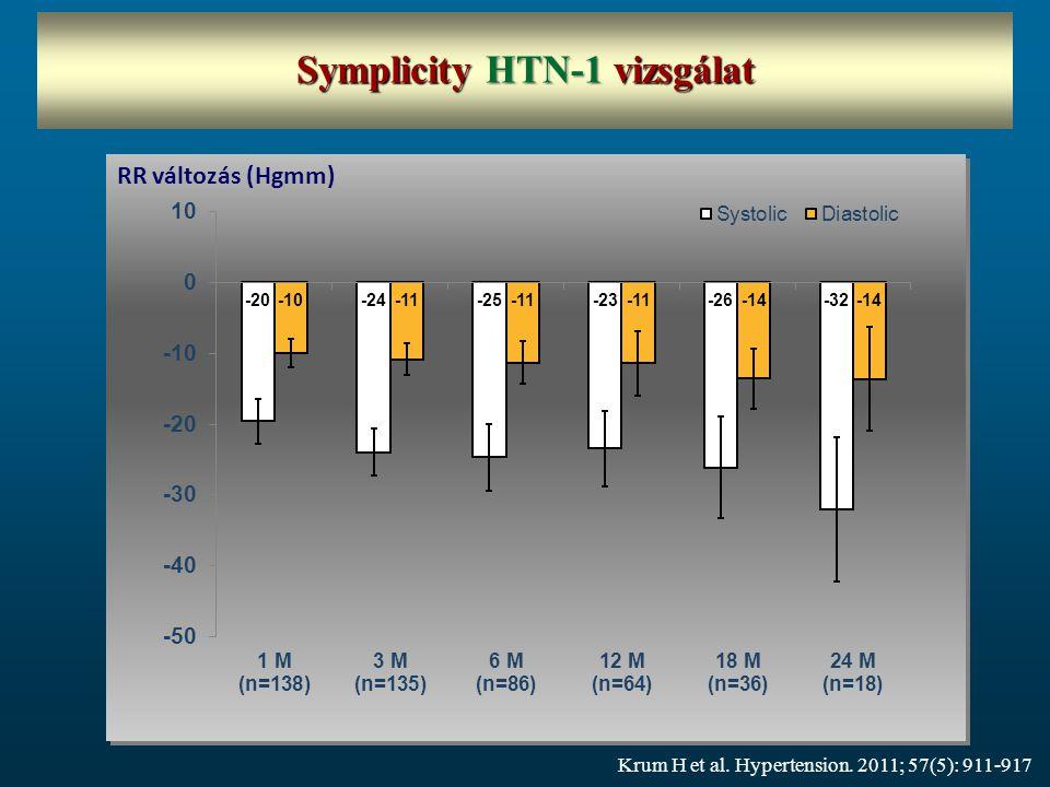 Symplicity HTN-1 vizsgálat