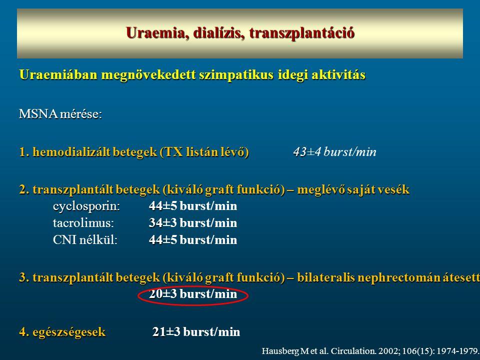 Uraemia, dialízis, transzplantáció