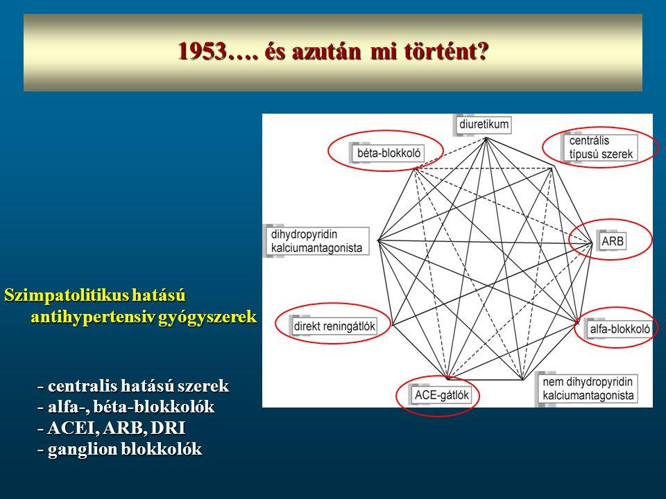 1953…. és azután mi történt Szimpatolitikus hatású antihypertensiv gyógyszerek.